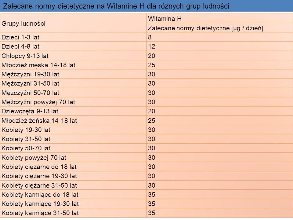 Grupy ludności Witamina H Zalecane normy dietetyczne [µg / dzień] Dzieci 1-3 lat8 Dzieci 4-8 lat12 Chłopcy 9-13 lat20 Młodzież męska 14-18 lat25 Mężcz