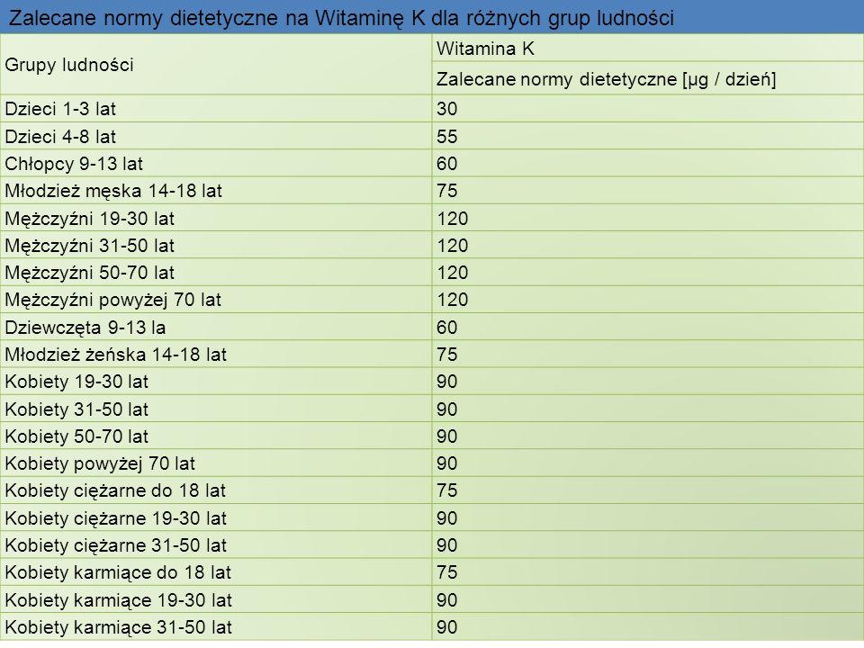 Grupy ludności Witamina K Zalecane normy dietetyczne [µg / dzień] Dzieci 1-3 lat30 Dzieci 4-8 lat55 Chłopcy 9-13 lat60 Młodzież męska 14-18 lat75 Mężc
