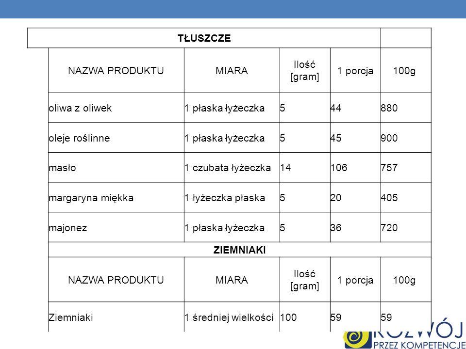 TŁUSZCZE NAZWA PRODUKTUMIARA Ilość [gram] 1 porcja100g oliwa z oliwek1 płaska łyżeczka544880 oleje roślinne1 płaska łyżeczka545900 masło1 czubata łyże