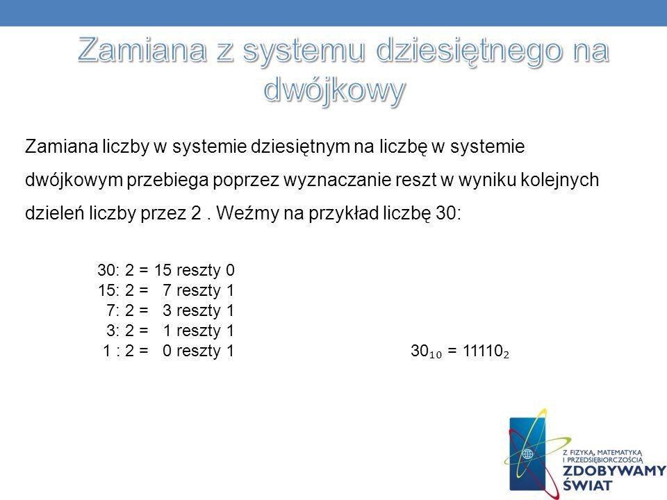 Zamiana liczby w systemie dziesiętnym na liczbę w systemie dwójkowym przebiega poprzez wyznaczanie reszt w wyniku kolejnych dzieleń liczby przez 2.