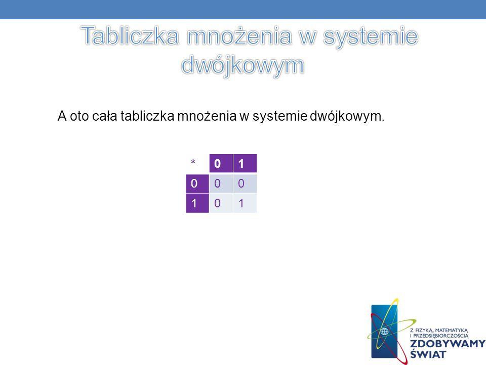 *01 000 101 A oto cała tabliczka mnożenia w systemie dwójkowym.