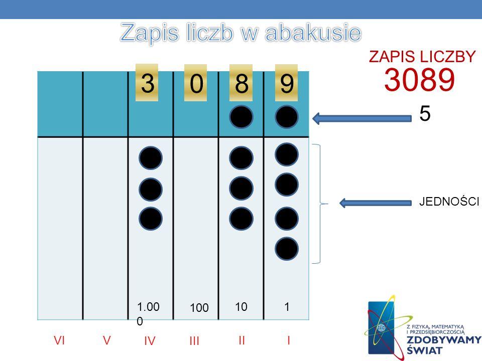 3089 ZAPIS LICZBY JEDNOŚCI 5 980 3 110 100 1.00 0 III IIIIV VVI