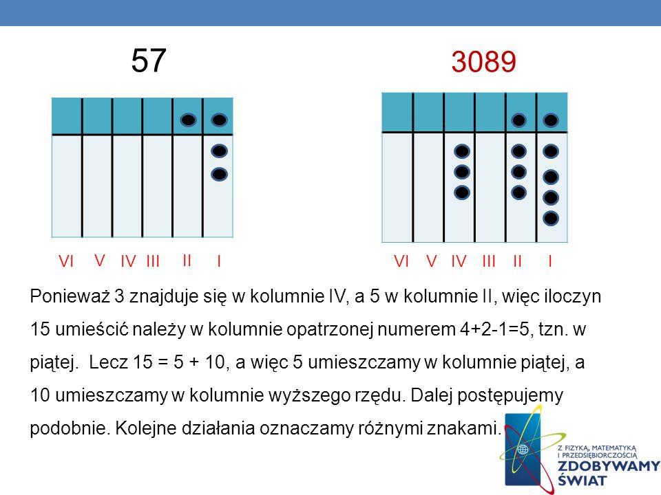 I II IIIIV V VI 57 IIIIIIIVVVI 3089 Ponieważ 3 znajduje się w kolumnie IV, a 5 w kolumnie II, więc iloczyn 15 umieścić należy w kolumnie opatrzonej numerem 4+2-1=5, tzn.