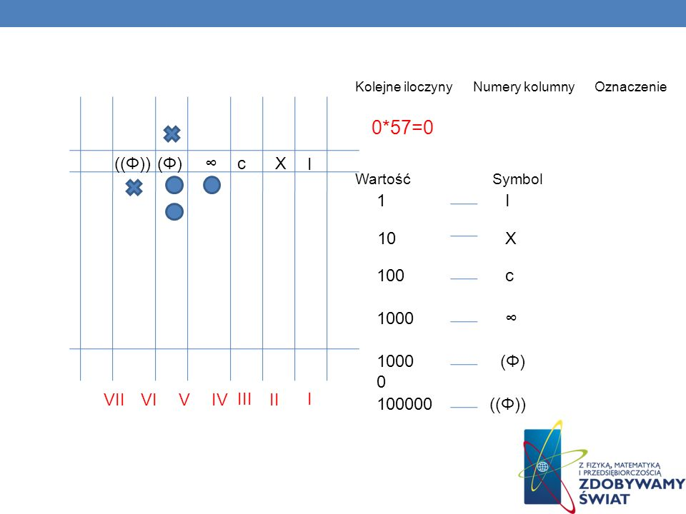 I II III IVVVIVII 0*57=0 Kolejne iloczyny Numery kolumny Oznaczenie 1 10 100 1000 100000 1000 0 (Φ)(Φ) (Φ)(Φ) ((Φ)) c c X X I I Wartość Symbol