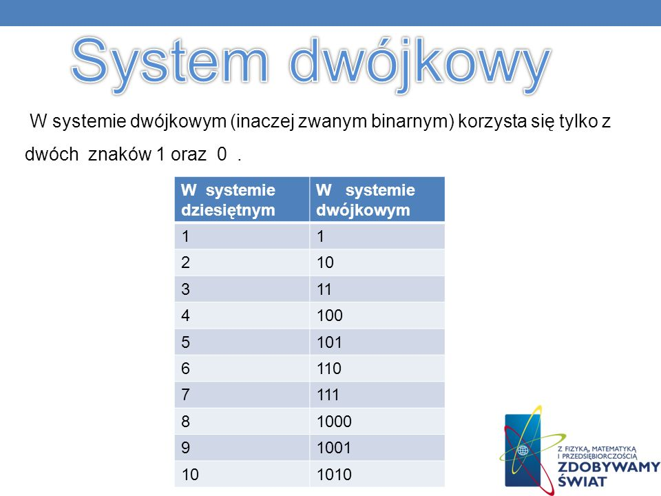 W systemie dwójkowym (inaczej zwanym binarnym) korzysta się tylko z dwóch znaków 1 oraz 0.