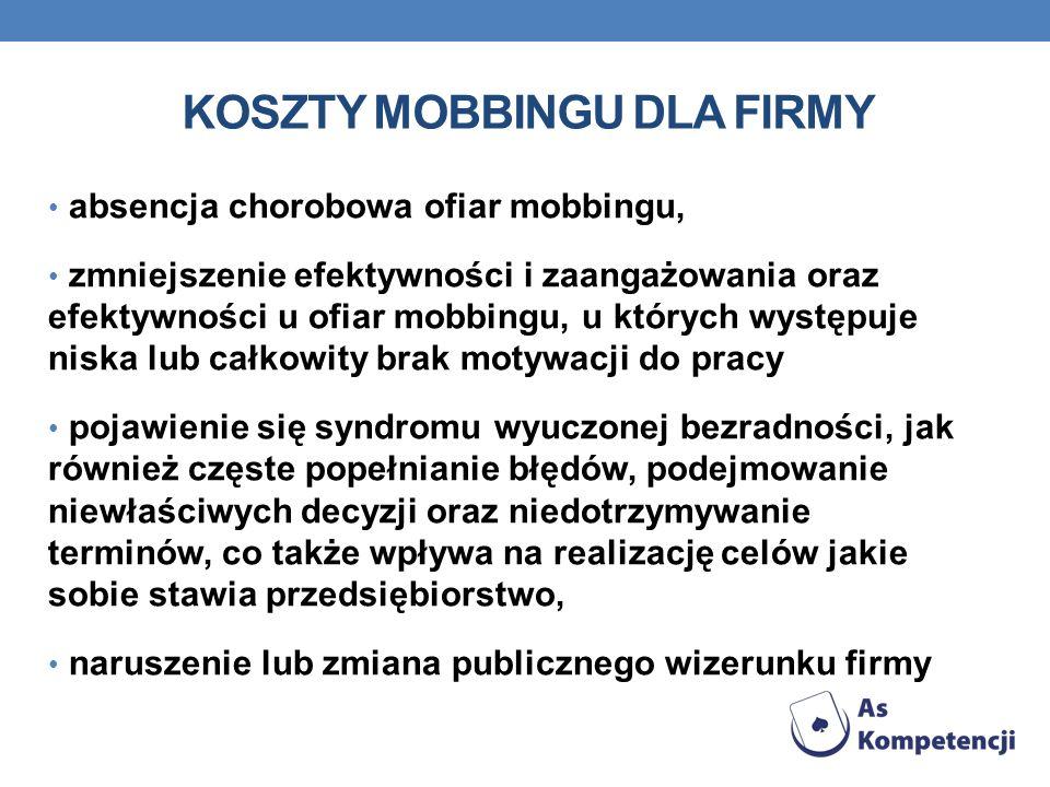 KOSZTY MOBBINGU DLA FIRMY absencja chorobowa ofiar mobbingu, zmniejszenie efektywności i zaangażowania oraz efektywności u ofiar mobbingu, u których w