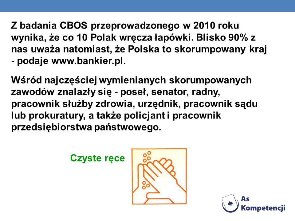 Z badania CBOS przeprowadzonego w 2010 roku wynika, że co 10 Polak wręcza łapówki. Blisko 90% z nas uważa natomiast, że Polska to skorumpowany kraj -