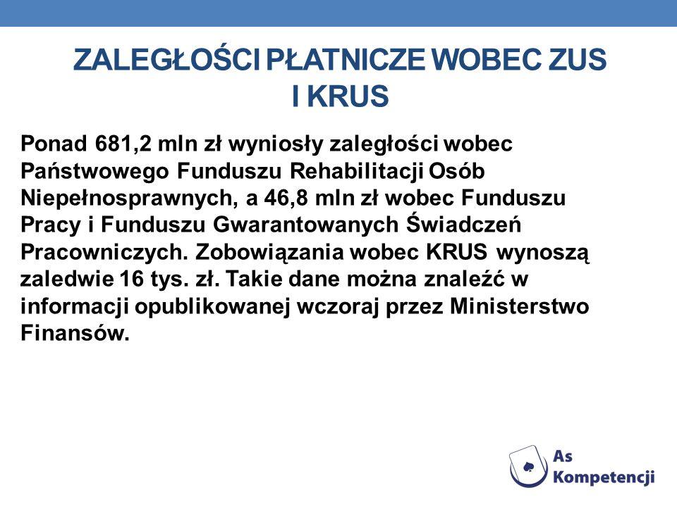 ZALEGŁOŚCI PŁATNICZE WOBEC ZUS I KRUS Ponad 681,2 mln zł wyniosły zaległości wobec Państwowego Funduszu Rehabilitacji Osób Niepełnosprawnych, a 46,8 m