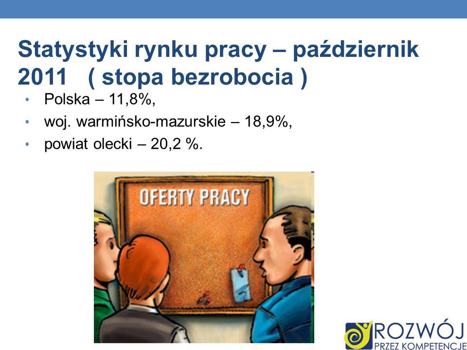 Polska – 11,8%, woj.warmińsko-mazurskie – 18,9%, powiat olecki – 20,2 %.