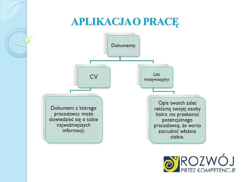 Dokumenty CV Dokument z którego pracodawca może dowiedzieć się o tobie najważniejszych informacji. List motywacyjny Opis twoich zalet reklamą twojej o