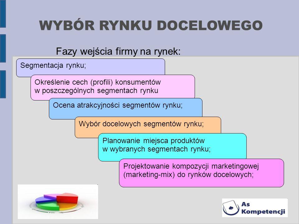 WYBÓR RYNKU DOCELOWEGO Fazy wejścia firmy na rynek: Segmentacja rynku; Określenie cech (profili) konsumentów w poszczególnych segmentach rynku Ocena a