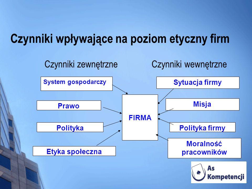 Czynniki wpływające na poziom etyczny firm Czynniki zewnętrzne Czynniki wewnętrzne System gospodarczy Sytuacja firmy Prawo Misja Polityka Polityka fir