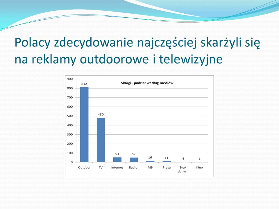 Polacy zdecydowanie najczęściej skarżyli się na reklamy outdoorowe i telewizyjne