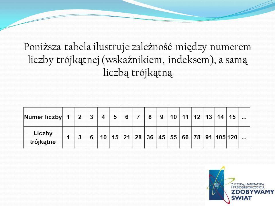 Poni ż sza tabela ilustruje zale ż no ść mi ę dzy numerem liczby trójk ą tnej (wska ź nikiem, indeksem), a sam ą liczb ą trójk ą tn ą Numer liczby123456789101112131415...