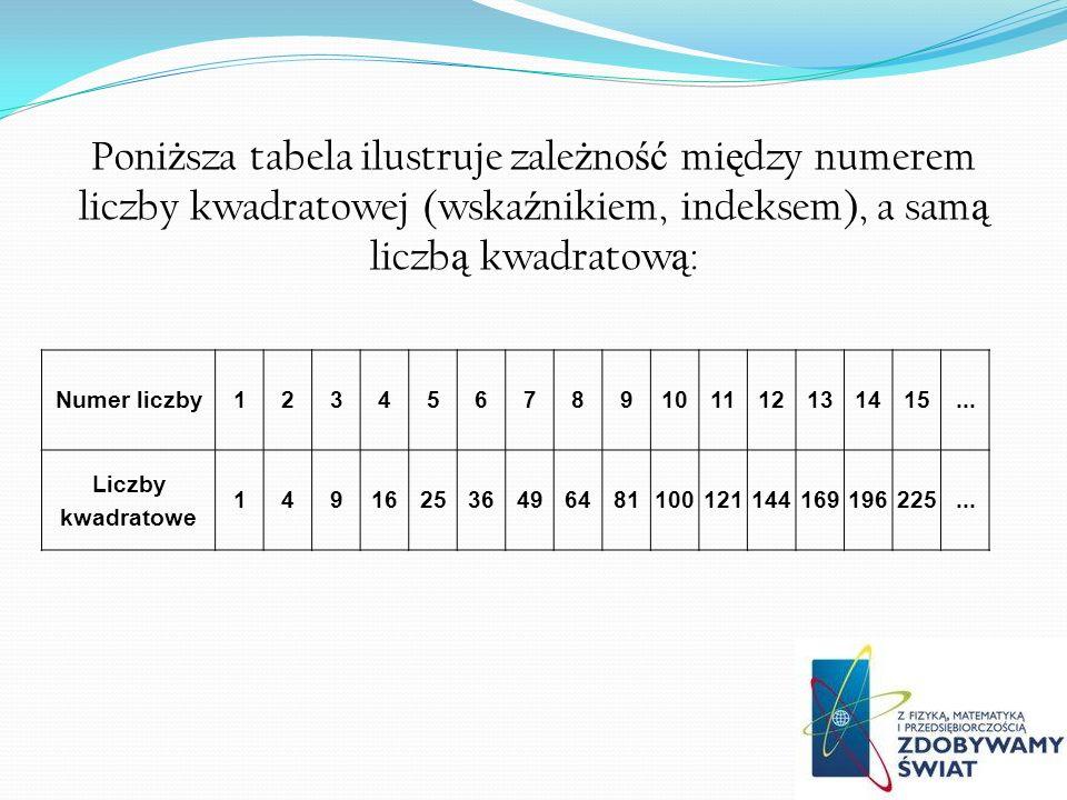 Poni ż sza tabela ilustruje zale ż no ść mi ę dzy numerem liczby kwadratowej (wska ź nikiem, indeksem), a sam ą liczb ą kwadratow ą : Numer liczby123456789101112131415...