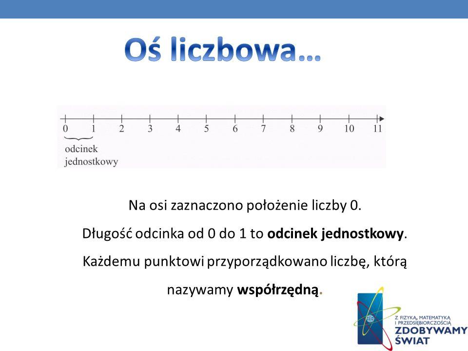 Na osi zaznaczono położenie liczby 0.Długość odcinka od 0 do 1 to odcinek jednostkowy.