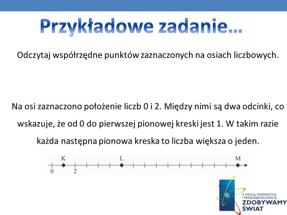 Odczytaj współrzędne punktów zaznaczonych na osiach liczbowych.
