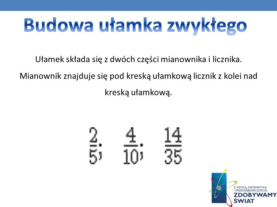 Ułamek składa się z dwóch części mianownika i licznika.