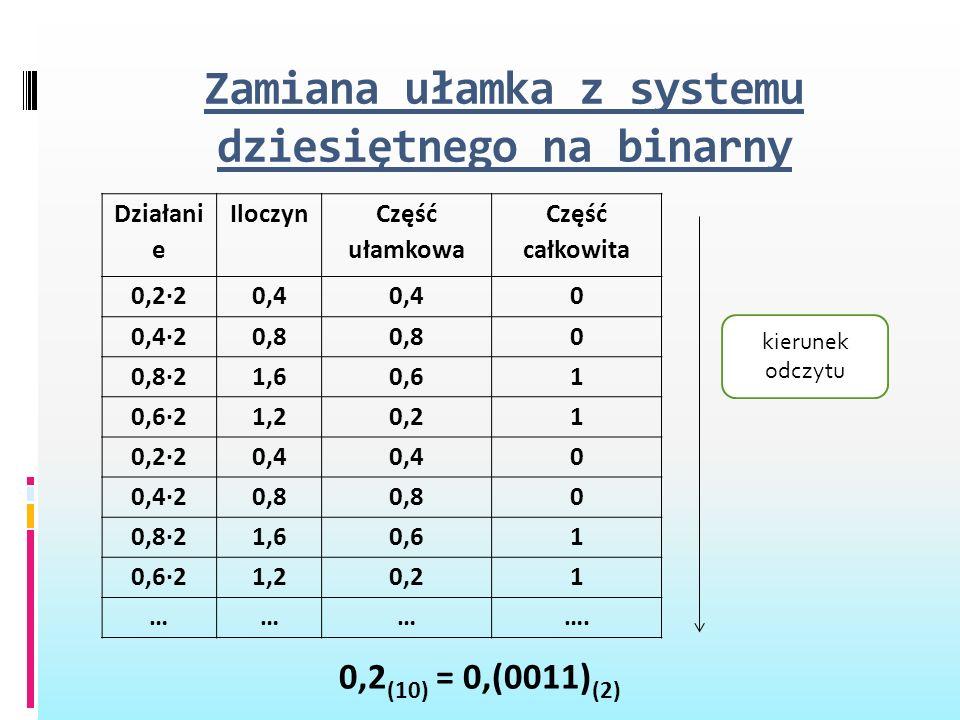 Zamiana ułamka z systemu dziesiętnego na binarny Działani e Iloczyn Część ułamkowa Część całkowita 0,2·20,4 0 0,4·20,8 0 0,8·21,60,61 0,6·21,20,21 0,2