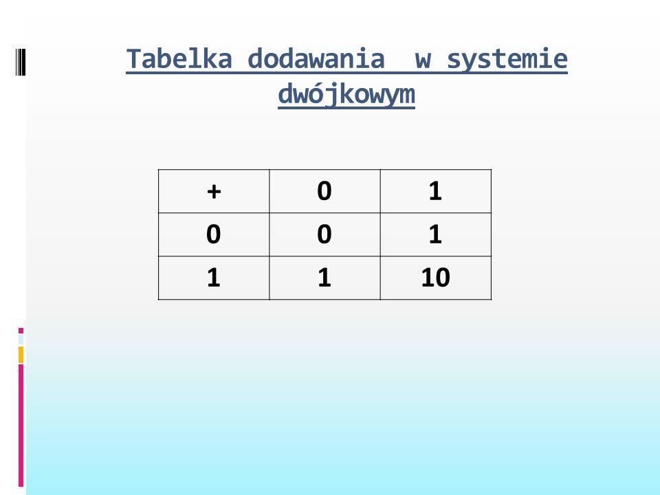 Tabelka dodawania w systemie dwójkowym +01 001 1110