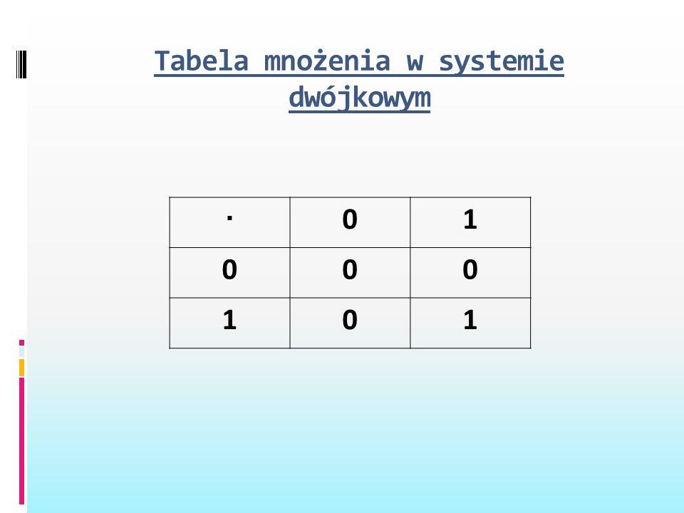Tabela mnożenia w systemie dwójkowym · 01 000 101