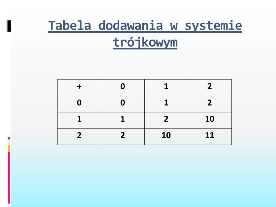 Tabela dodawania w systemie trójkowym +012 0012 11210 22 11