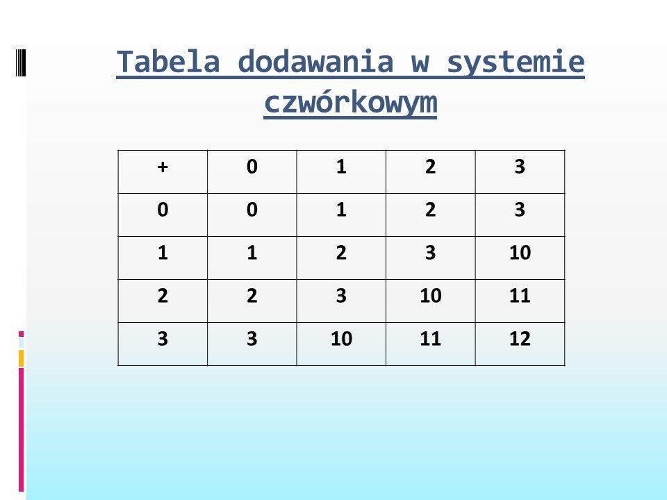 Tabela dodawania w systemie czwórkowym +0123 00123 112310 223 11 33101112