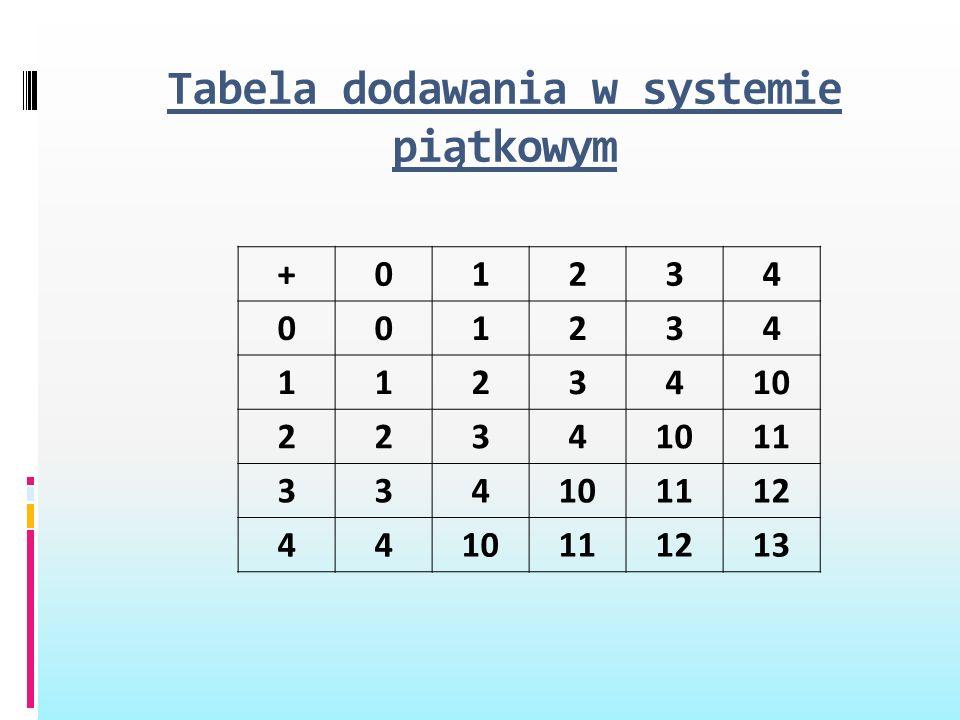 Tabela dodawania w systemie piątkowym +01234 001234 1123410 2234 11 334101112 4410111213