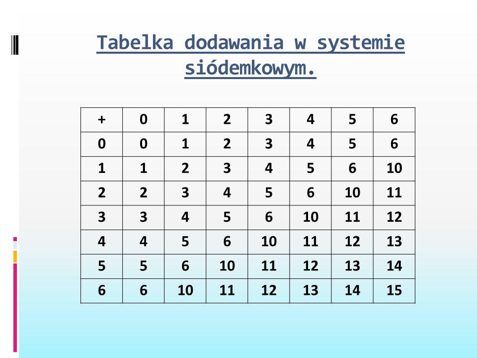 Tabelka dodawania w systemie siódemkowym. +0123456 00123456 112345610 223456 11 33456101112 445610111213 5561011121314 66101112131415