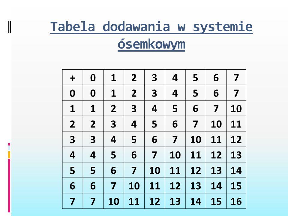 Tabela dodawania w systemie ósemkowym +01234567 001234567 1123456710 2234567 11 334567101112 4456710111213 55671011121314 667101112131415 771011121314