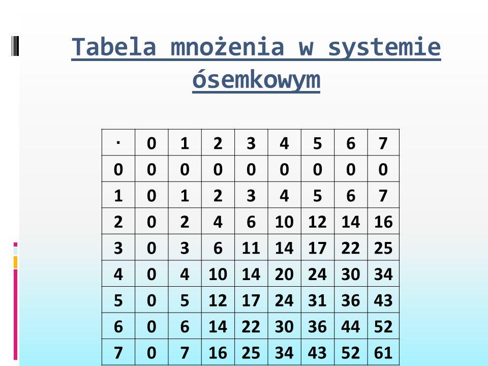 Tabela mnożenia w systemie ósemkowym · 01234567 000000000 101234567 2024610121416 30361114172225 404101420243034 505121724313643 606142230364452 70716