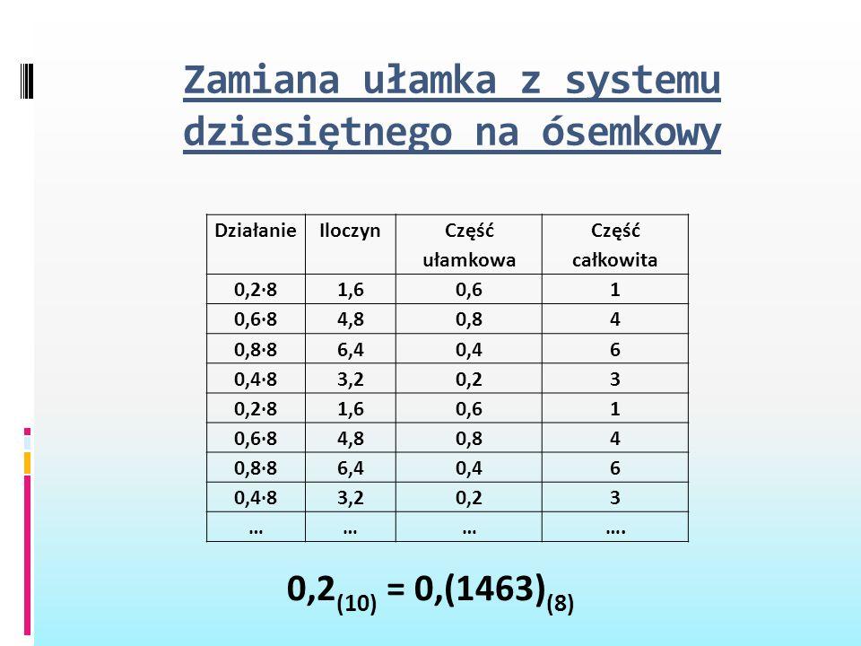 Zamiana ułamka z systemu dziesiętnego na ósemkowy DziałanieIloczyn Część ułamkowa Część całkowita 0,2·81,60,61 0,6·84,80,84 0,8·86,40,46 0,4·83,20,23