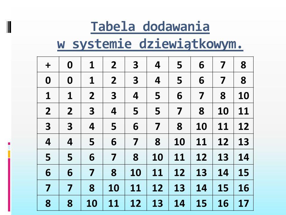 Tabela dodawania w systemie dziewiątkowym. +012345678 0012345678 11234567810 22345578 11 3345678101112 44567810111213 556781011121314 6678101112131415