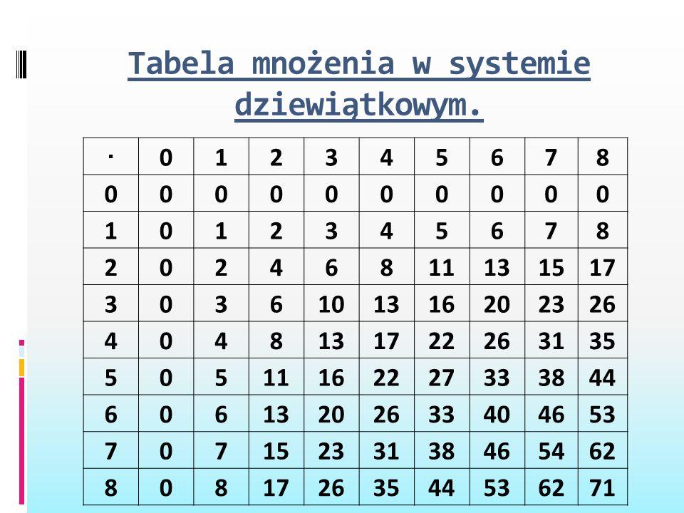 Tabela mnożenia w systemie dziewiątkowym. · 012345678 0000000000 1012345678 20246811131517 3036101316202326 4048131722263135 50511162227333844 6061320