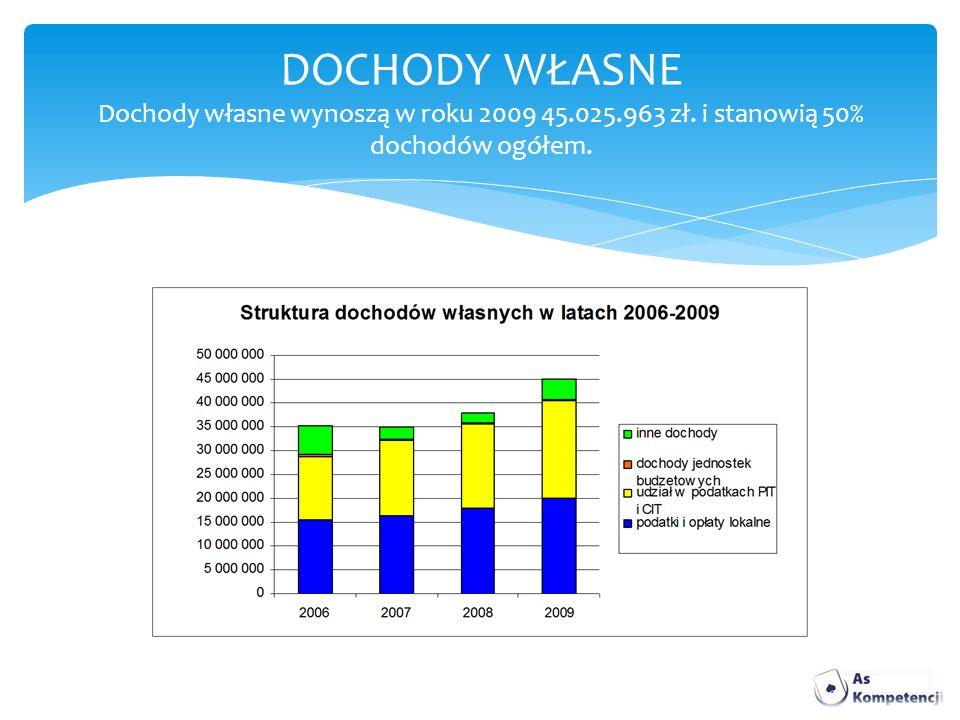 DOCHODY WŁASNE Dochody własne wynoszą w roku 2009 45.025.963 zł. i stanowią 50% dochodów ogółem.