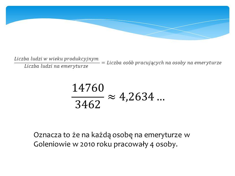 Oznacza to że na każdą osobę na emeryturze w Goleniowie w 2010 roku pracowały 4 osoby.