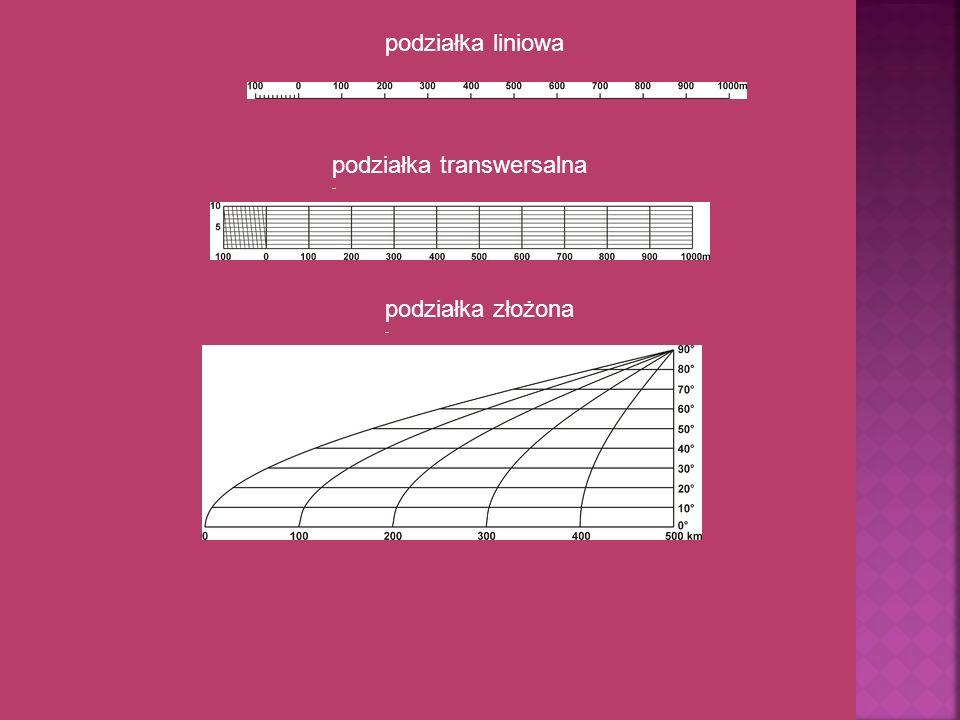 podziałka liniowa podziałka transwersalna podziałka złożona