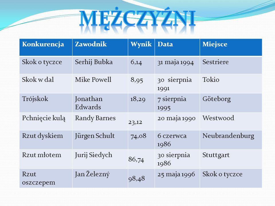 KonkurencjaZawodnikWynikDataMiejsce Skok o tyczceJelena Isinbajewa 5,0628 sierpnia 2009 Zurych Skok w dalGalina Czistiakowa 7,5211 czerwca 1988 Lening