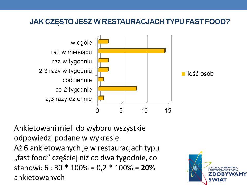 JAK CZĘSTO JESZ W RESTAURACJACH TYPU FAST FOOD? Ankietowani mieli do wyboru wszystkie odpowiedzi podane w wykresie. Aż 6 ankietowanych je w restauracj