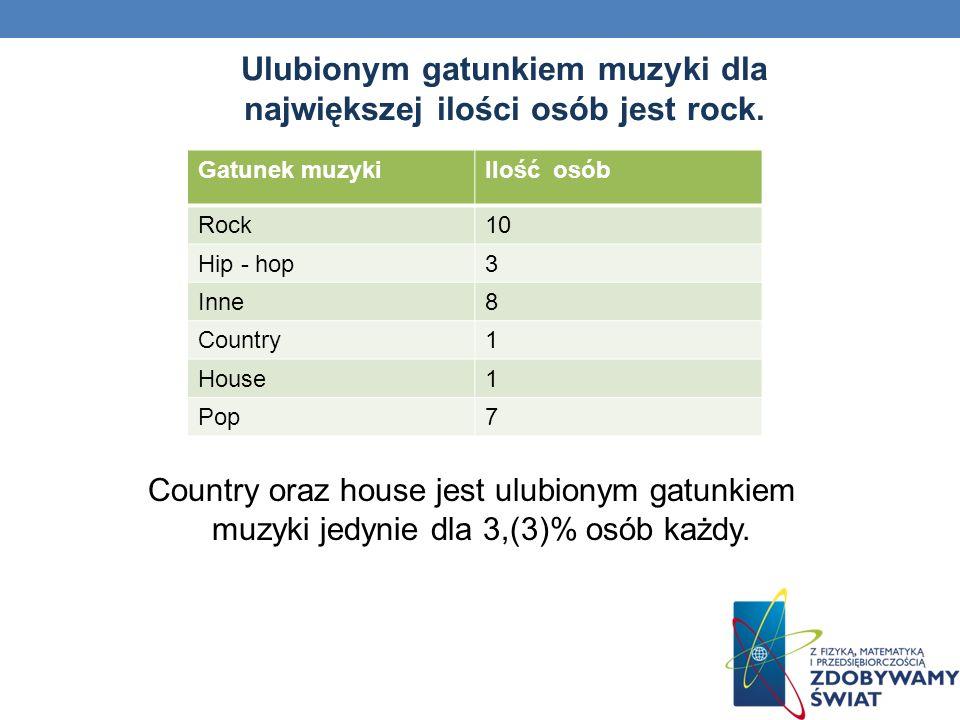 Ulubionym gatunkiem muzyki dla największej ilości osób jest rock. Gatunek muzykiIlość osób Rock10 Hip - hop3 Inne8 Country1 House1 Pop7 Country oraz h
