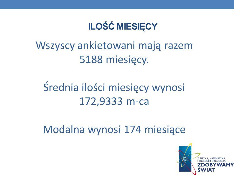 ILOŚĆ MIESIĘCY Wszyscy ankietowani mają razem 5188 miesięcy. Średnia ilości miesięcy wynosi 172,9333 m-ca Modalna wynosi 174 miesiące