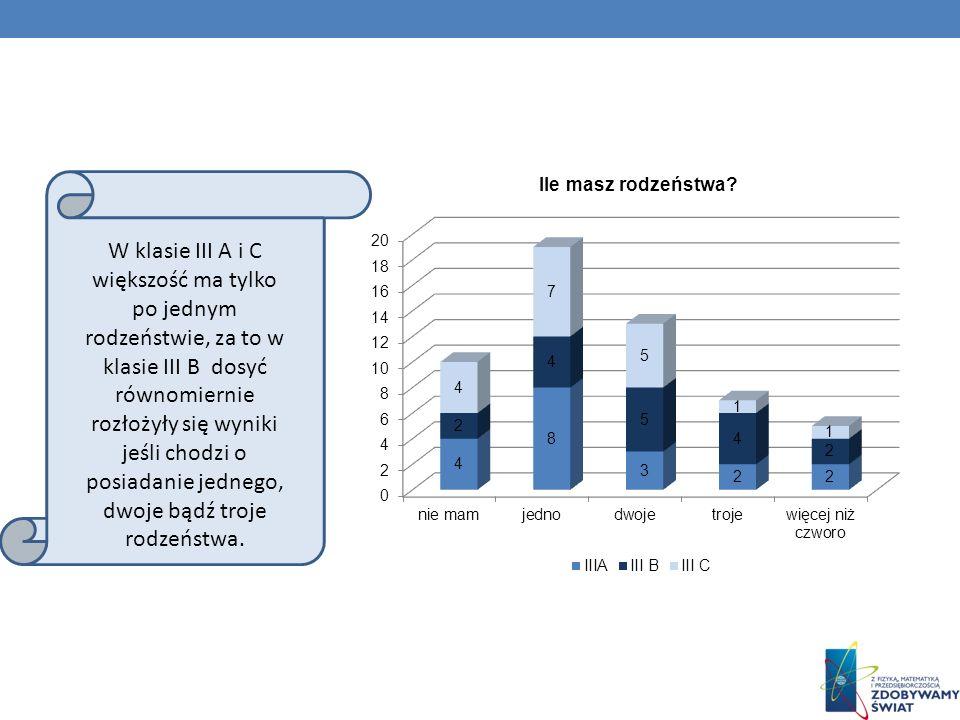 W klasie III A i C większość ma tylko po jednym rodzeństwie, za to w klasie III B dosyć równomiernie rozłożyły się wyniki jeśli chodzi o posiadanie jednego, dwoje bądź troje rodzeństwa.