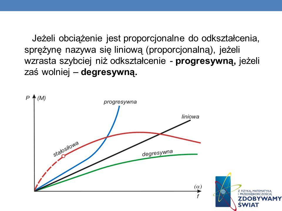 Jeżeli obciążenie jest proporcjonalne do odkształcenia, sprężynę nazywa się liniową (proporcjonalną), jeżeli wzrasta szybciej niż odkształcenie - prog