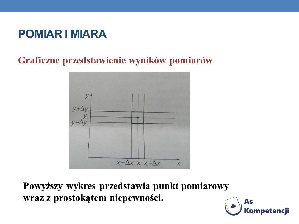 POMIAR I MIARA Graficzne przedstawienie wyników pomiarów Powyższy wykres przedstawia punkt pomiarowy wraz z prostokątem niepewności.
