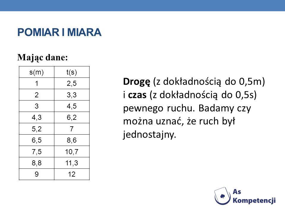 POMIAR I MIARA Mając dane: s(m)t(s) 12,5 23,3 34,5 4,36,2 5,27 6,58,6 7,510,7 8,811,3 912 Drogę (z dokładnością do 0,5m) i czas (z dokładnością do 0,5