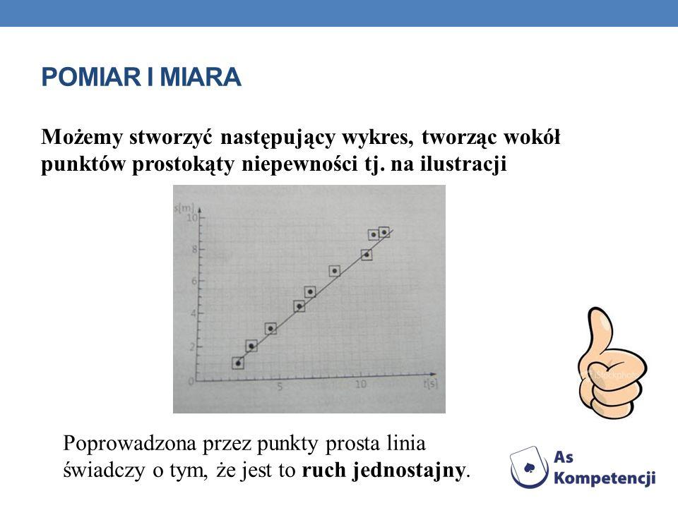 POMIAR I MIARA Możemy stworzyć następujący wykres, tworząc wokół punktów prostokąty niepewności tj. na ilustracji Poprowadzona przez punkty prosta lin