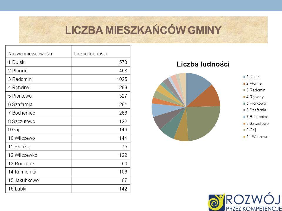BEZROBOCIE W LATACH 2000-2009
