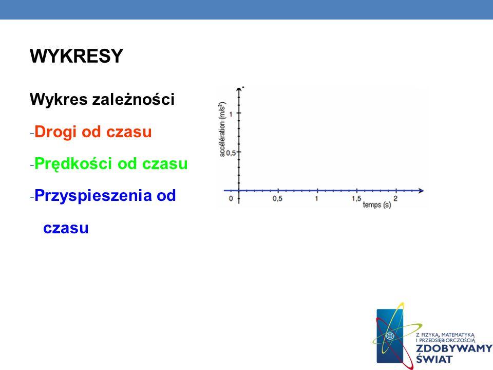 WYKRESY Wykres zależności - Drogi od czasu - Prędkości od czasu - Przyspieszenia od czasu