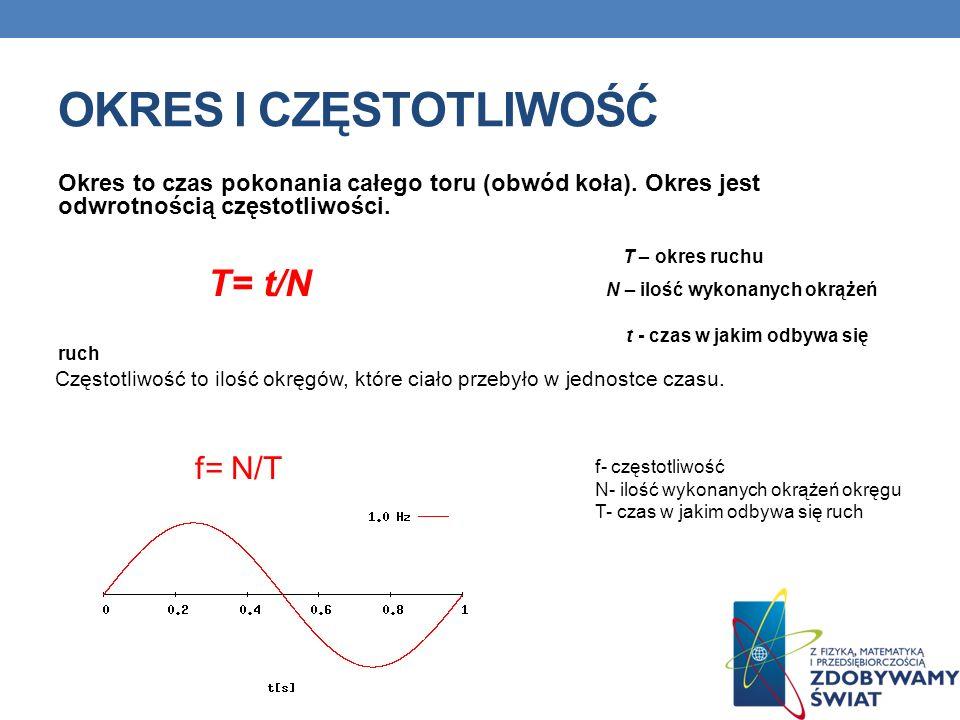 OKRES I CZĘSTOTLIWOŚĆ Okres to czas pokonania całego toru (obwód koła). Okres jest odwrotnością częstotliwości. T – okres ruchu T= t/N N – ilość wykon
