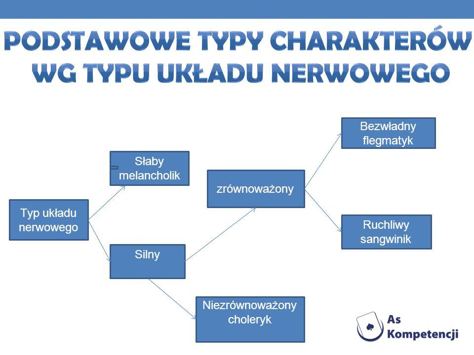 Typ układu nerwowego Słaby melancholik Silny zrównoważony Niezrównoważony choleryk Bezwładny flegmatyk Ruchliwy sangwinik zrównoważony